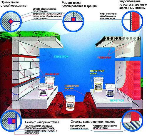 теплого пола теплоизоляция для купить водяного